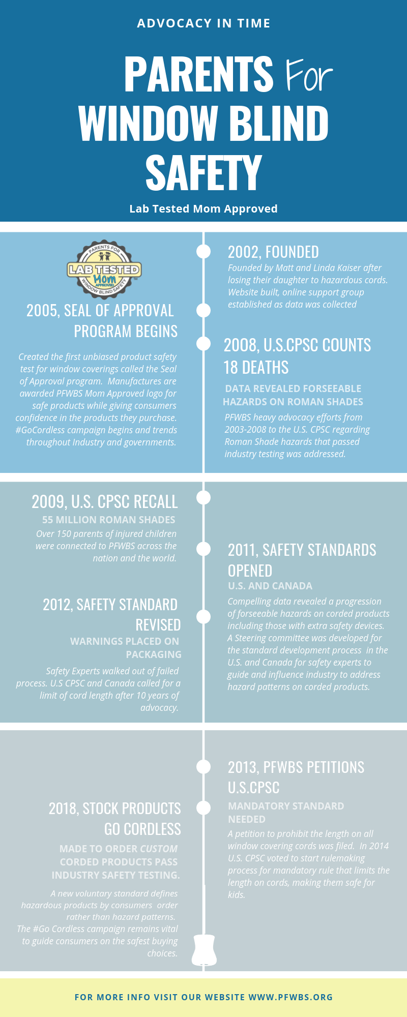 Effective Safety Standards Creates Safer Products